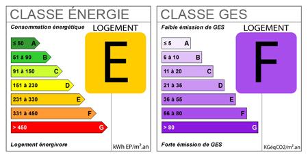diagnostique de performance energtique dpe et emissions de gaz effet de serre ges - Classement Energetique Maison Individuelle